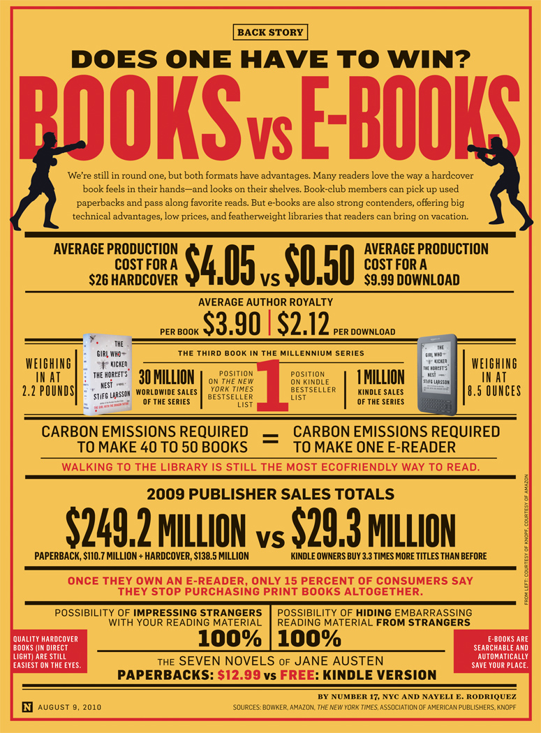 compare ebooks with printed books