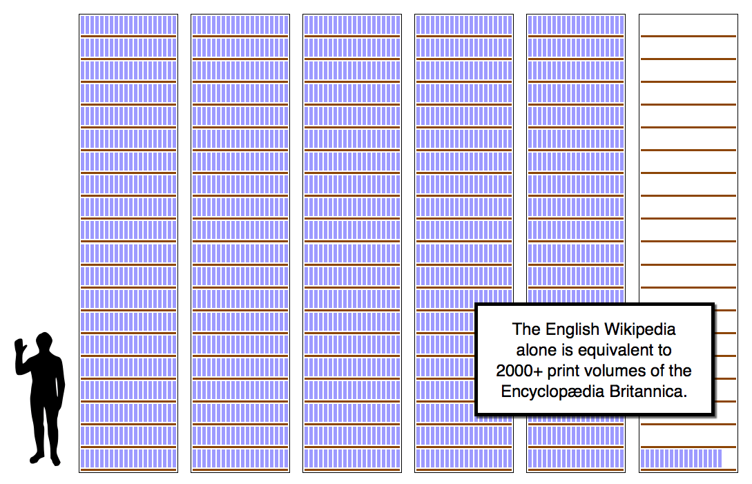 English Wikipedia Printed