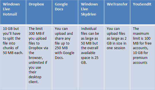 File  Sharing - Size Limit