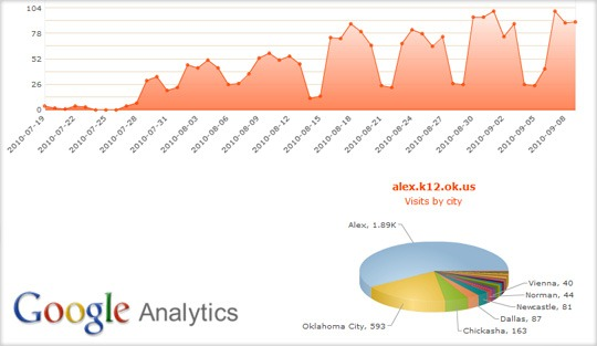 google analytics reports - public