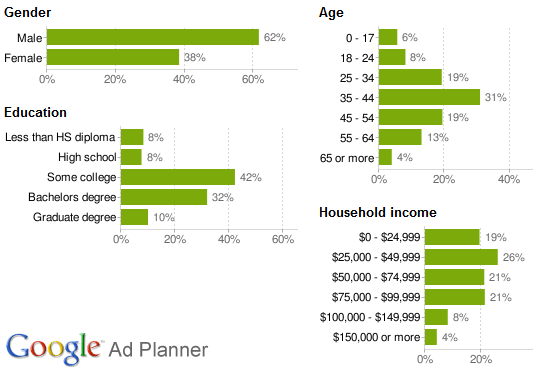 Visitor Demographics - Google Ad Planner