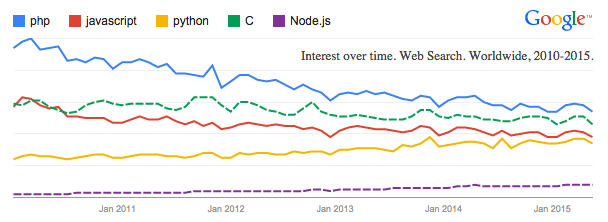 Popularity of Programming Languages