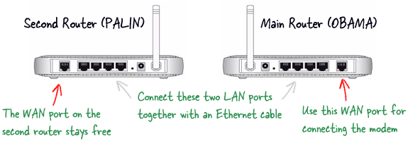How to connect my router