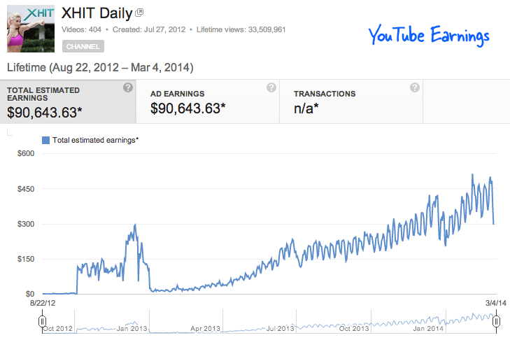 YouTube Earnings (in $)