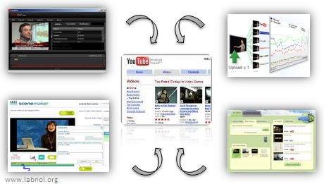 youtube video tools