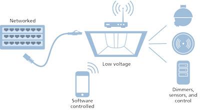 poe technology for led lighting