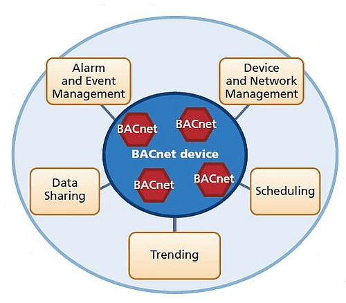 understand bacnet communications for