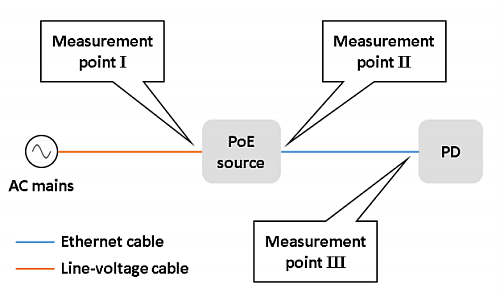 doe studies power losses over cable