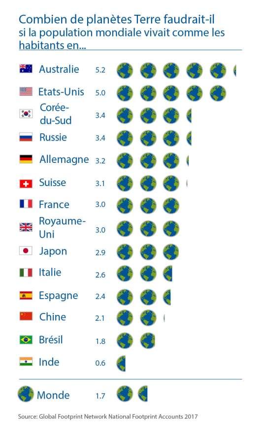L'empreinte écologique par pays.