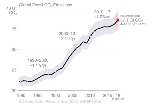 Les émissions mondiales de CO2 d'origine fossile devraient atteindre 37,1 milliards de tonnes (Gt) en 2018.