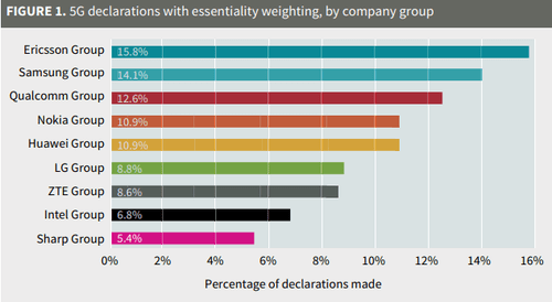 Source: Bird & Bird. Notes: Number of raw disclosures to technical specifications or 5G projects only by group of companies, filtered by October 1, 2018 by reporting date, using a European Telecommunications Standards Institute (ETSI) download from April 2019. The Essentiality scores from Unwired Planet have been applied.