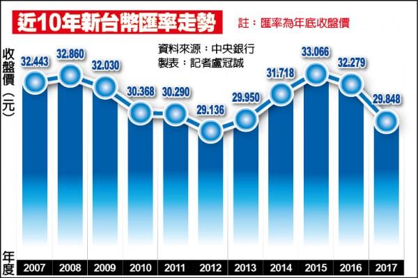 新臺幣全年升值8% 近卅年最高   自由財經