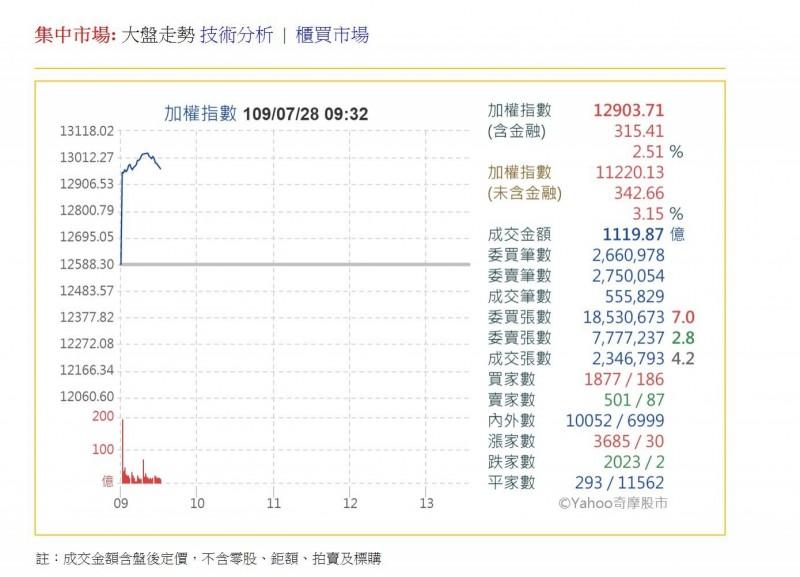 臺股一度飆漲逾400點 保德信投信:新一波資金行情啟動 - 自由財經
