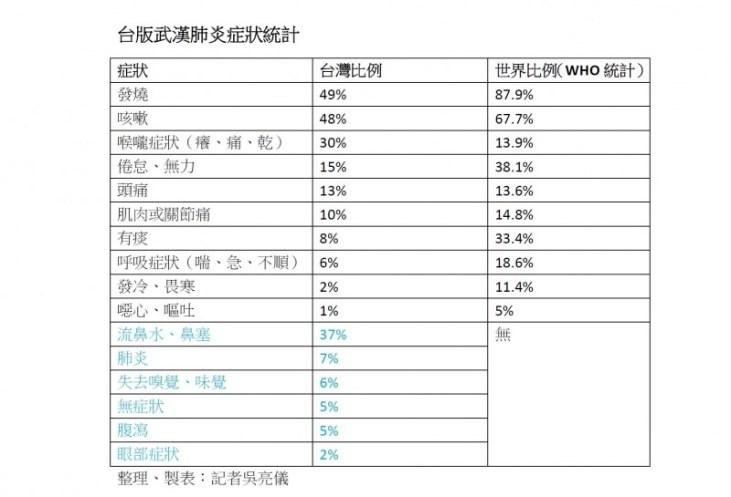 台灣的武漢肺炎確診病例症狀,與世界衛生組織(WHO)的統計相比,有不小差別。(記者吳亮儀製表)