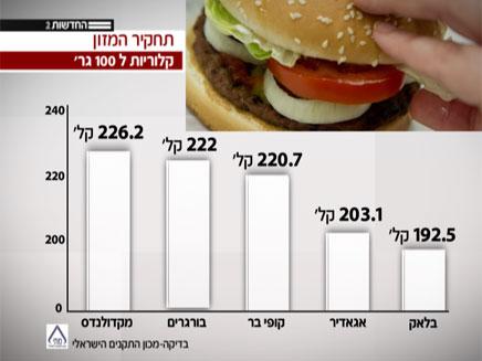 כמות הקלוריות בהמבורגרים שנבדקו