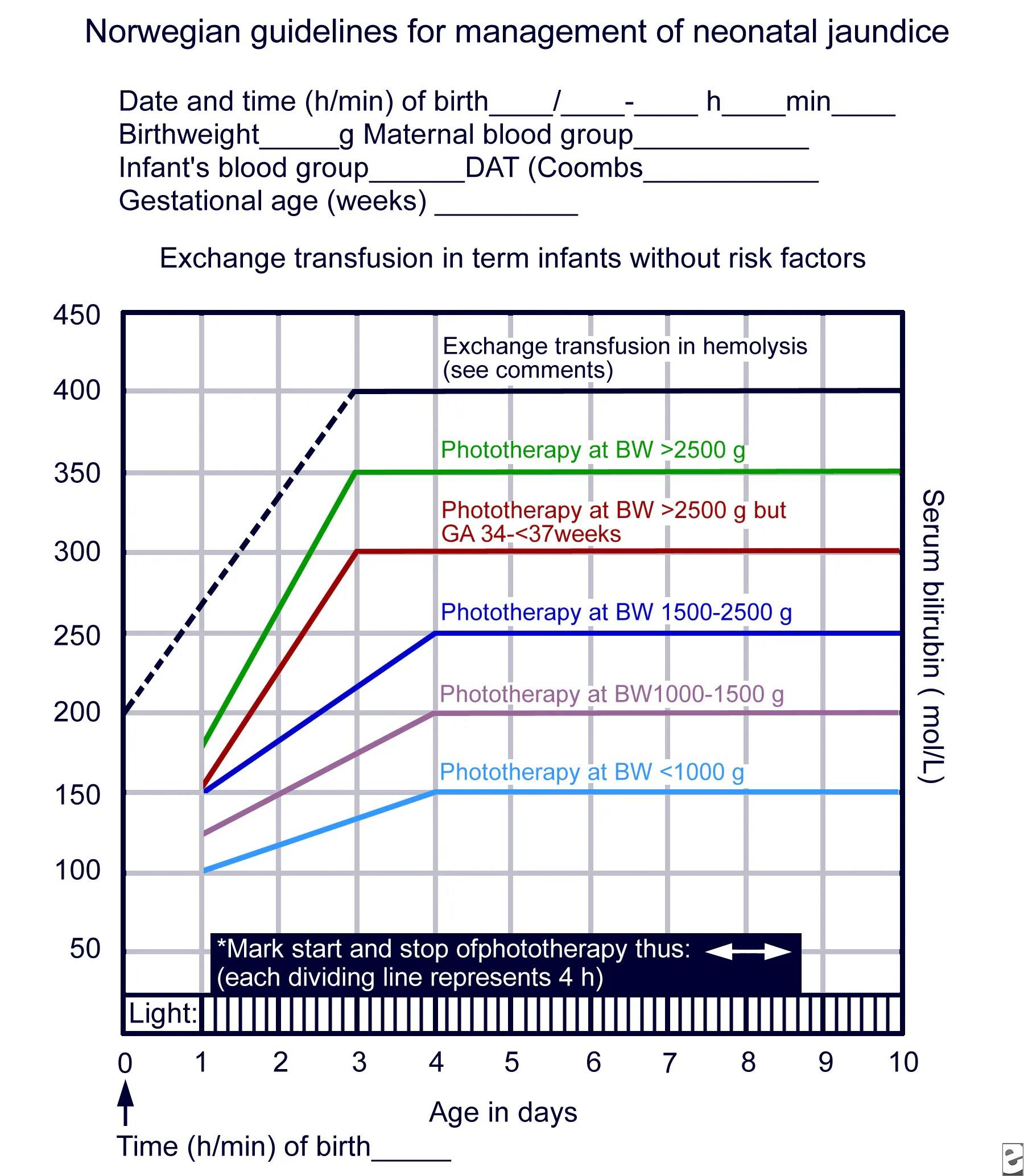 jaundice bilirubin level chart for adults: Treatment of neonatal jaundice clinical pediatric hepatology