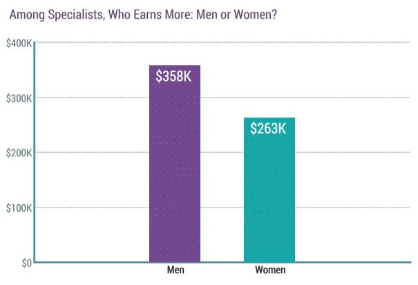 do men or women earn more among medical specialists