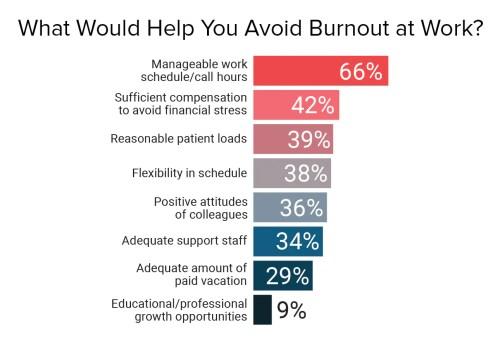 العوامل التي من شأنها تخفيف الإرهاق الناتج عن العمل