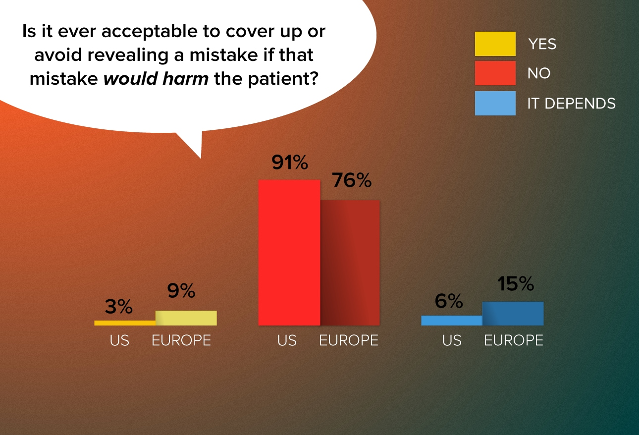 Us Vs European Physicians Their Ethical Differences Medscape Ethics Report
