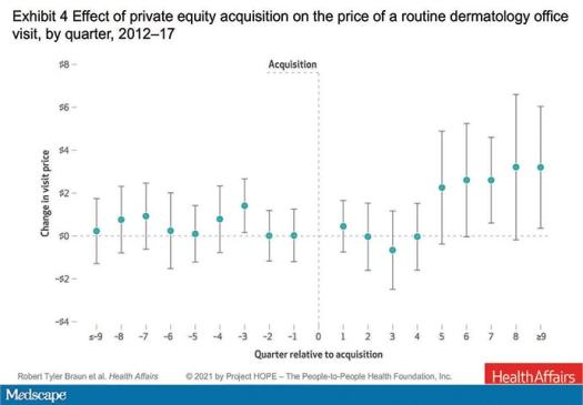 Little Impact of Private Equity on Dermatology Practices 2