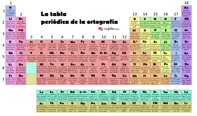 La tabla periódica de la ortografía / SinFaltas.com