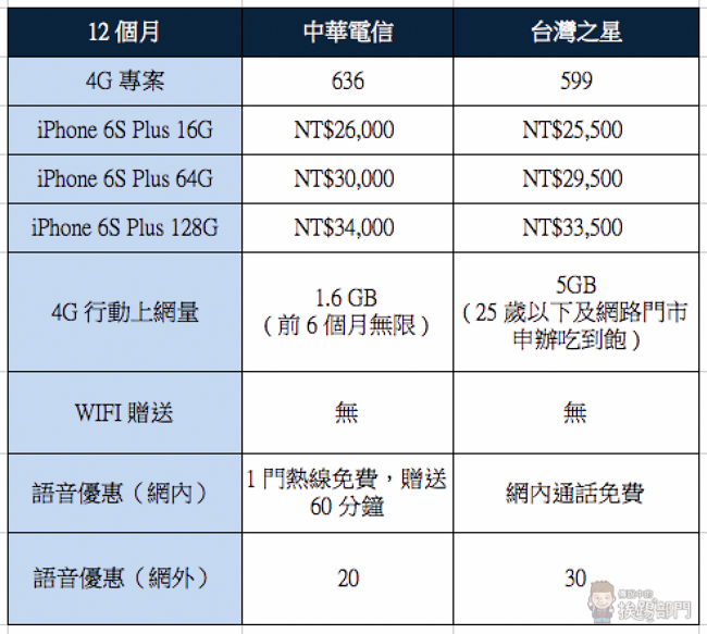 Apple iPhone 6S Plus 電信資費