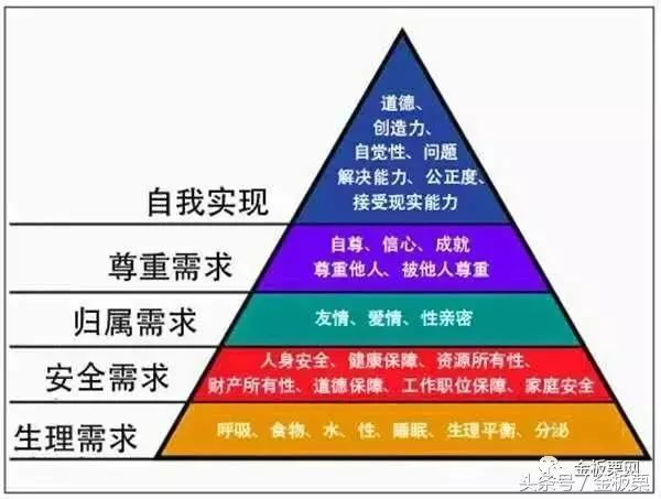 從馬斯洛需求層次理論看板栗企業的定位和營銷