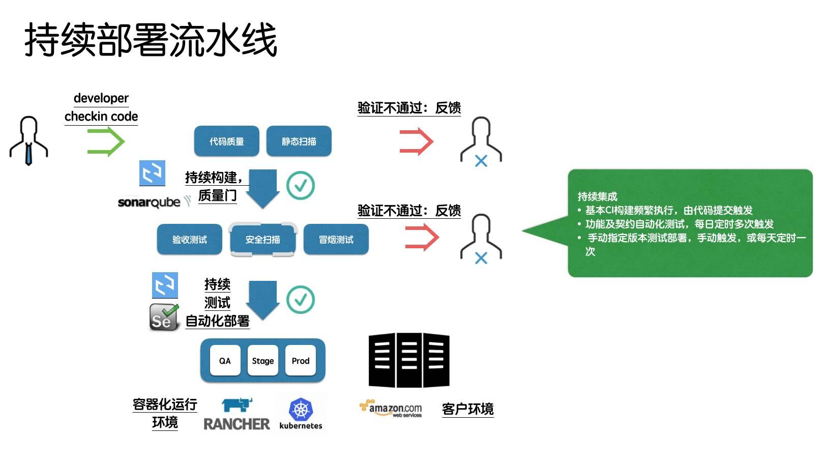 加速企業敏捷的DEVOPS平臺的開發與建設 - CSDN博客