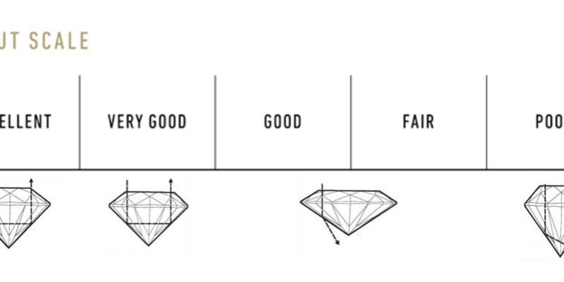 鑽石4C搞不懂先後順序?內行人:先看這個C最重要