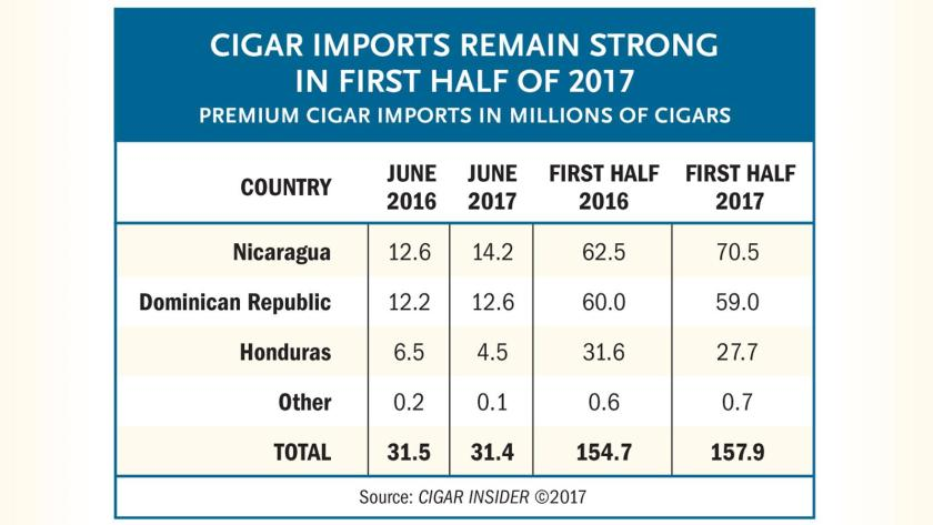 Cigar Shipments Stay Strong In First Half Of Year
