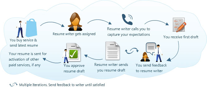 cv writing services resume writing biodata writing
