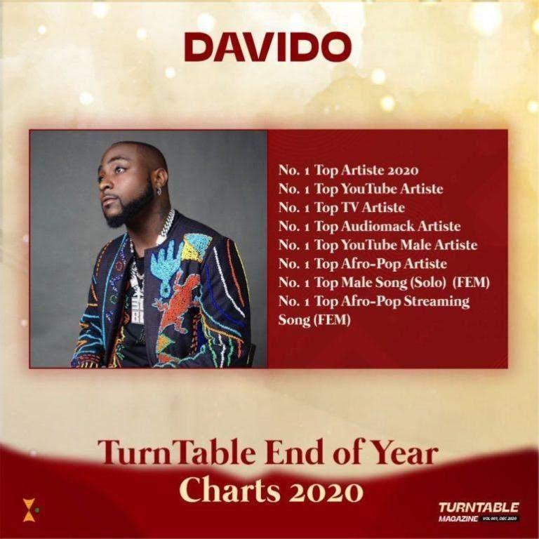 Davido 4 1