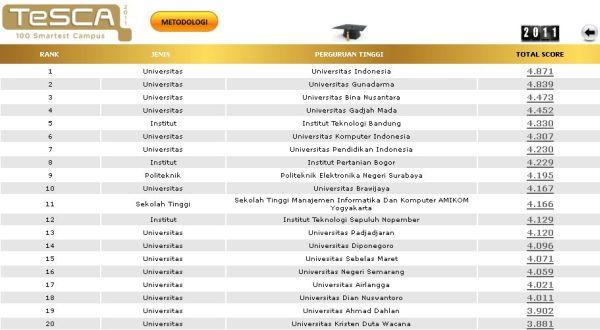 20 besar kampus pintar Tanah Air (situs TeSCA)