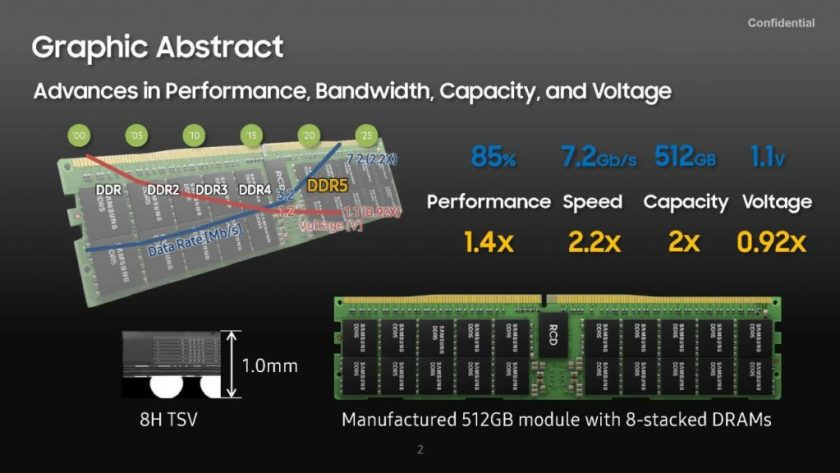 Samsung introduces new details of 512GB DDR5 RAM.  Disclosure: Samsung