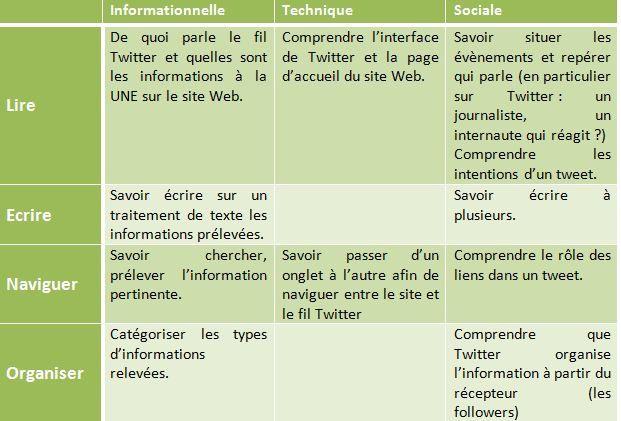 #saviezvousque Twitter permet de développer des compétences dans le cadre de l'EMI ? - L'odyssée d'Ln : je tisse m@ toile