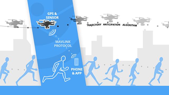 HEXO+: votre caméra aérienne personnelle [dronedog]