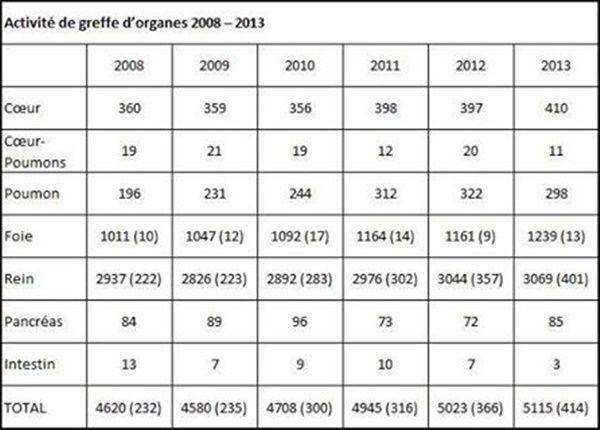 Activité de greffe d'organes 2008 - 2013
