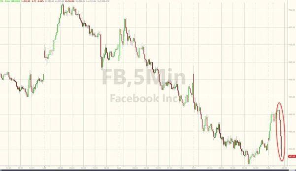 Facebook chute après qu'un rapport ait affirmé que 50% de ses utilisateurs étaient faux (Zero Hedge)