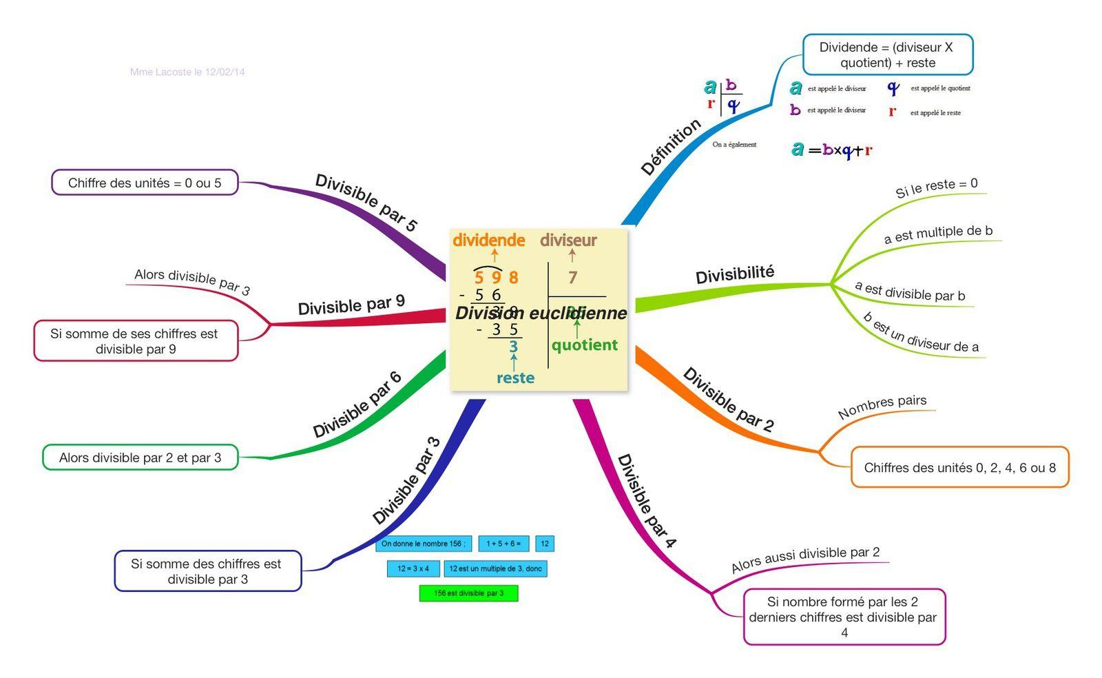Division euclidienne - Mme Lacoste - Le cartable de Luciole - over-blog-kiwi.com