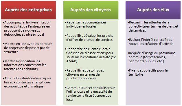 Propositions pour un rôle de coordination d'une ATR (Source: B.Thévard)