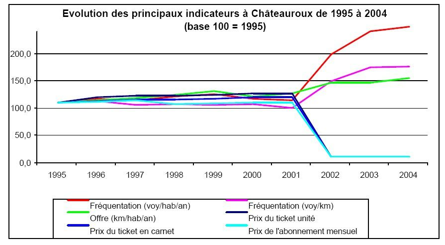 La gratuité à Châteauroux a permis plus d'un doublement de la fréquentation du réseau de bus (voyages/hab/an) ainsi que le remplissage (nombre de voyageur/km)
