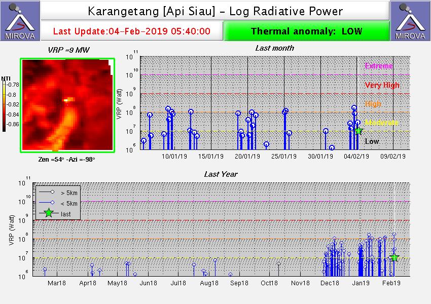 Karangetang - Thermal anomalies on 04.02.2019 / 5:40 - Doc.  Mirova_MODIS_logVRP