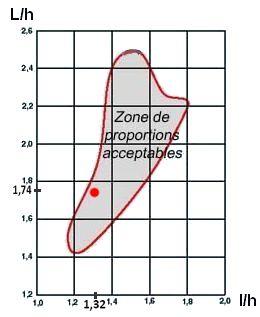 Diagramme de Bolt