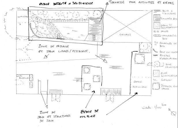 Concevoir son jardin: définir les espaces
