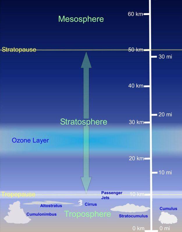 Figure 1. Représentation schématique des couches de l'atmosphère à latitudes moyennes montrant les régions typiques de formations de nuages et la circulation des avions de passagers.