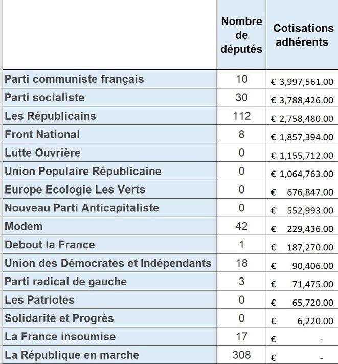 Le Parti communiste, premier parti de France en nombre d'adhérents selon les chiffres de la commission nationale de campagne et financements politiques