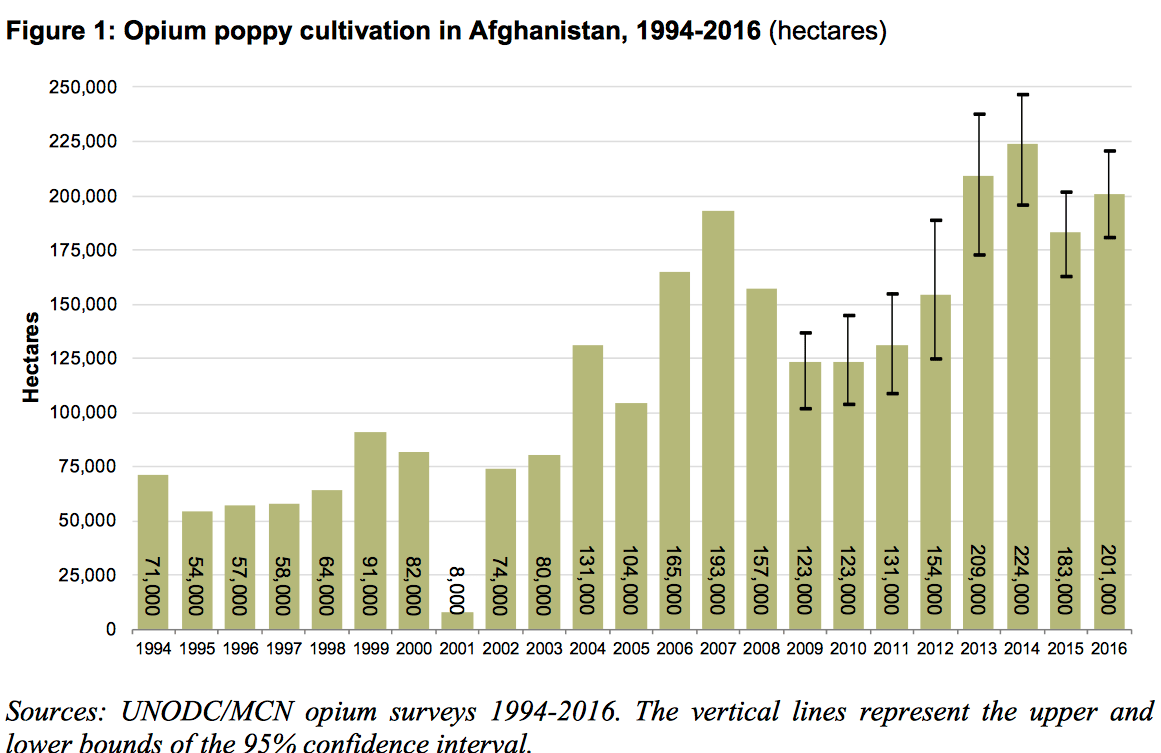En 2014, la culture de l'opium en Afghanistan atteignait un niveau record. Graphique Source: United Nations Office on Drugs and Crime's (UNODC)