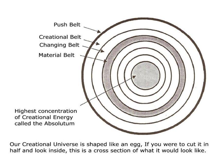 Mieux connaître les Pléiadiens partie 4 : la Création, son mode de fonctionnement et la place des Êtres incarnés en son sein