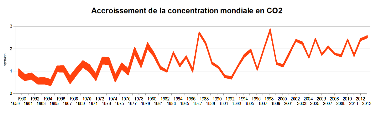 CO2-Increase-Rates-1959-2013.png