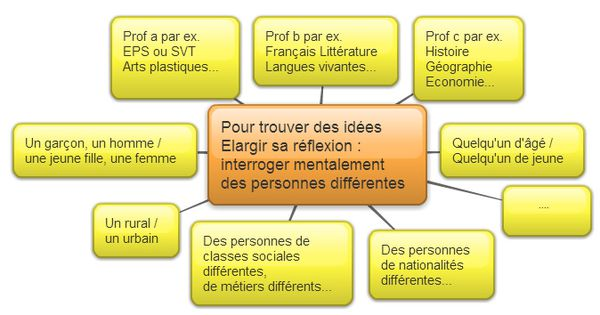 Synonyme pour dissertation
